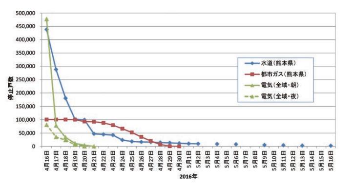 消防防災の科学平成28年熊本地震⑵より